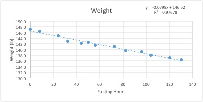fast 1 weight graph